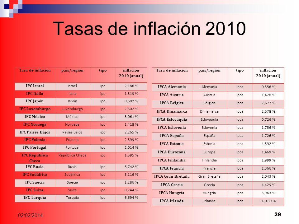 Tasas de inflación 2010 24/03/2017 Tasa de inflación país/región tipo