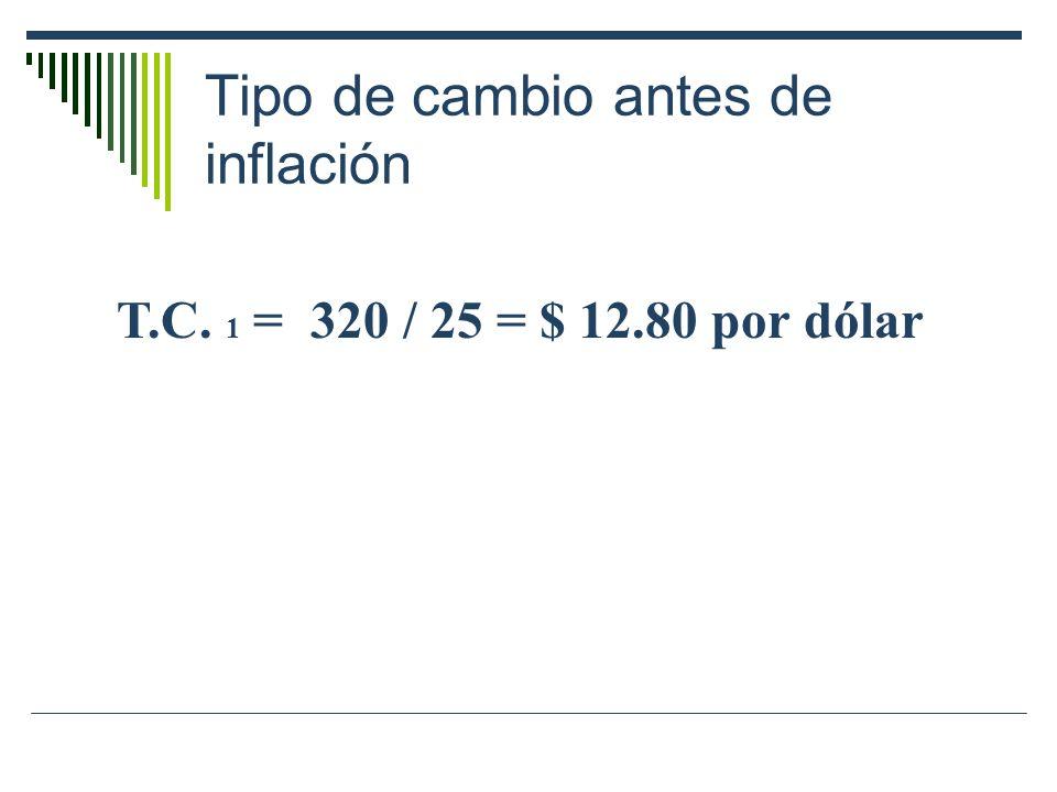 Tipo de cambio antes de inflación