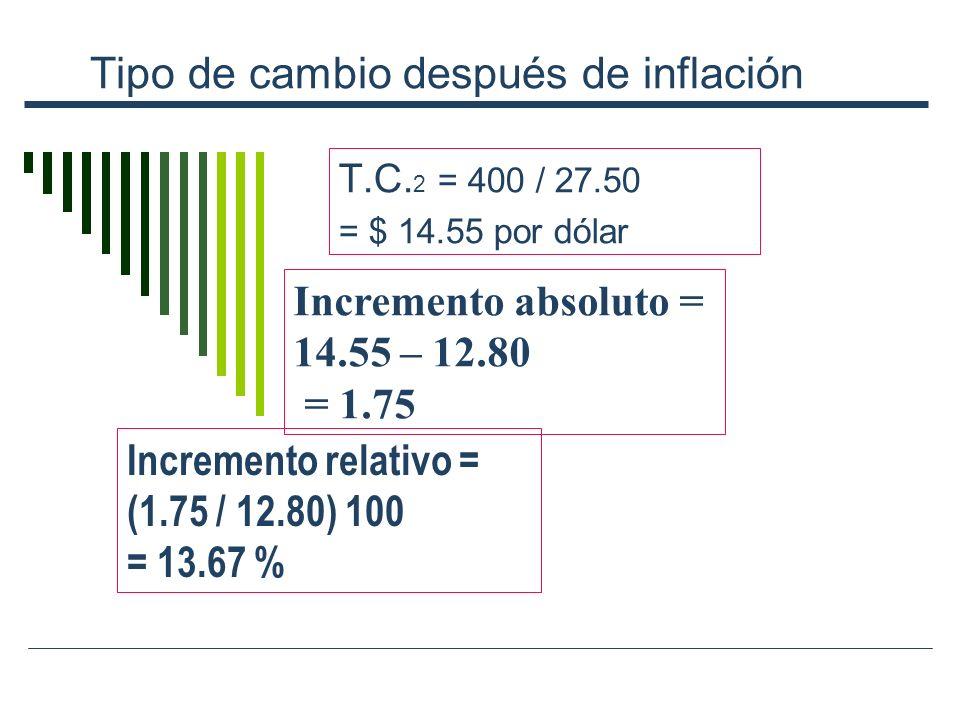 Tipo de cambio después de inflación