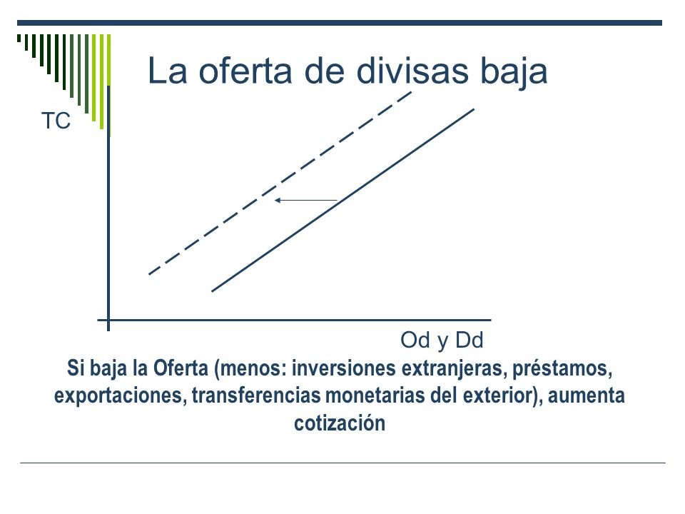 La oferta de divisas baja