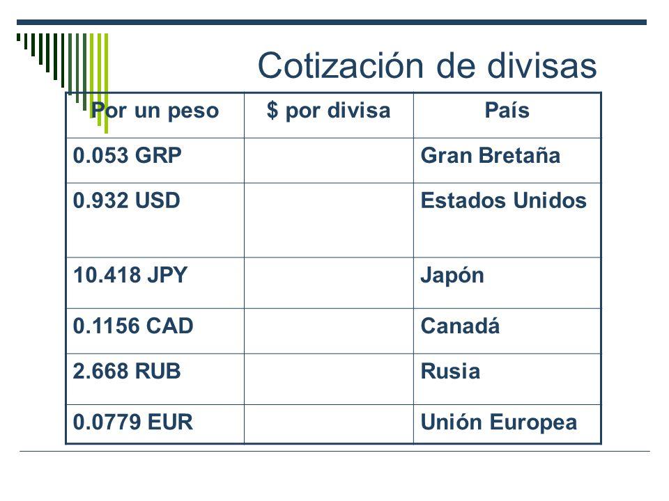 Cotización de divisas Por un peso $ por divisa País 0.053 GRP