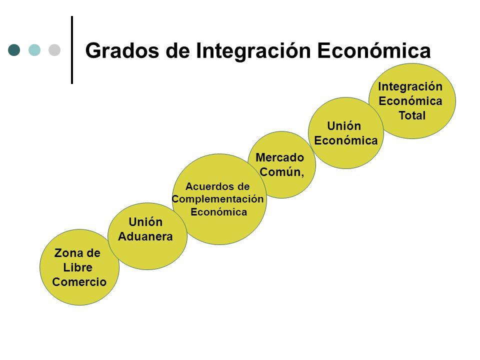 Grados de Integración Económica