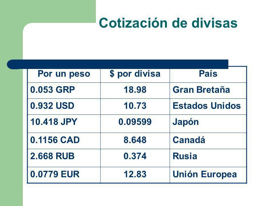 Cotización de divisas Por un peso $ por divisa País 0.053 GRP 18.98