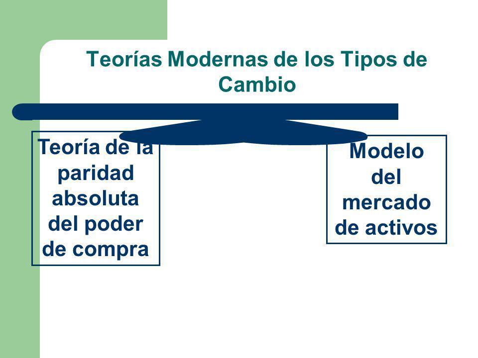 Teorías Modernas de los Tipos de Cambio