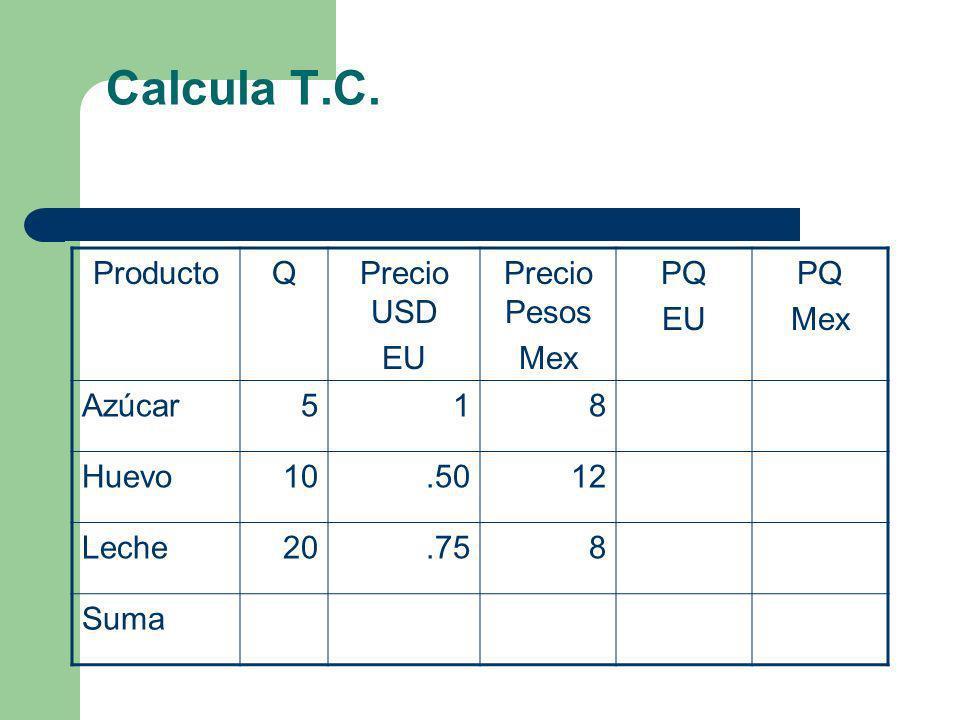 Calcula T.C. Producto Q Precio USD EU Precio Pesos Mex PQ Azúcar 5 1 8