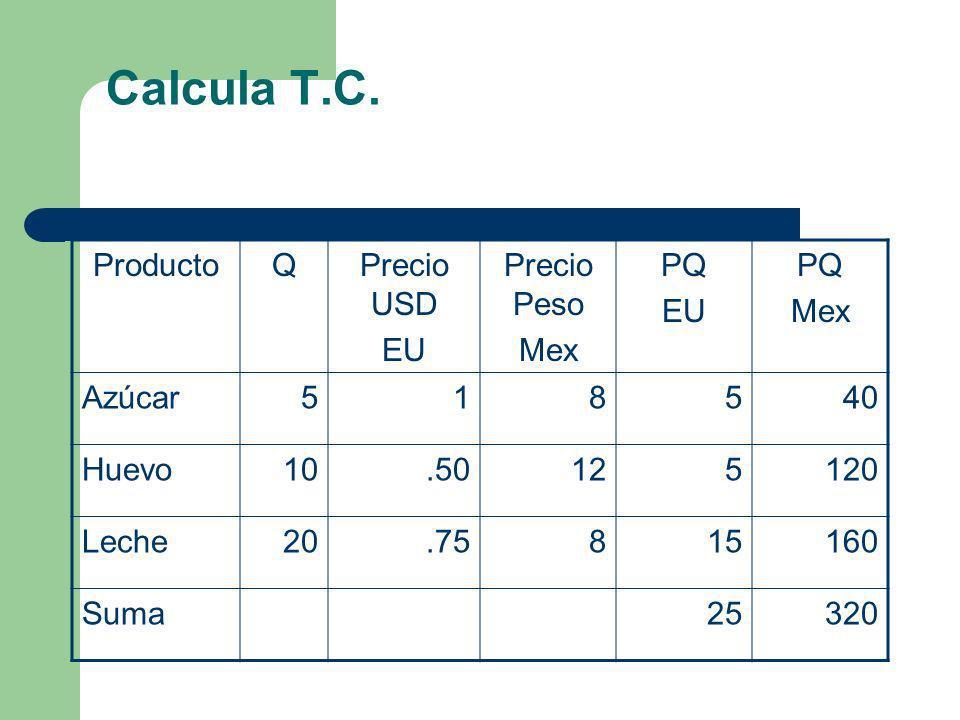 Calcula T.C. Producto Q Precio USD EU Precio Peso Mex PQ Azúcar 5 1 8