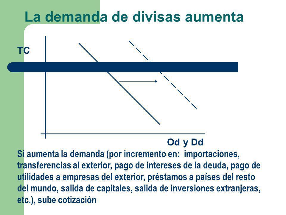 La demanda de divisas aumenta