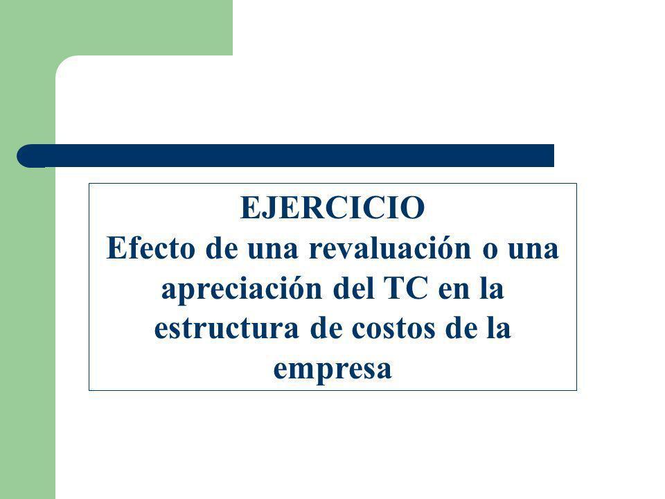 EJERCICIO Efecto de una revaluación o una apreciación del TC en la estructura de costos de la empresa.