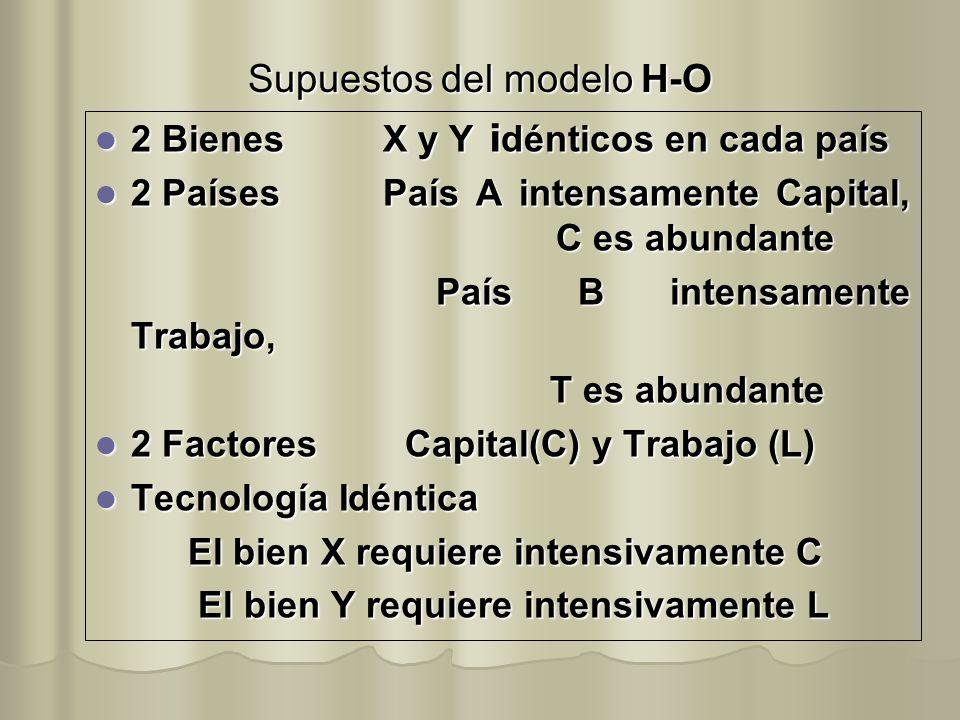 Supuestos del modelo H-O