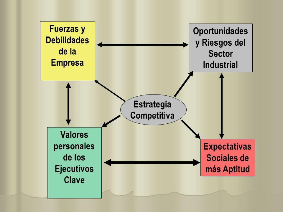 Fuerzas y Debilidades de la Empresa
