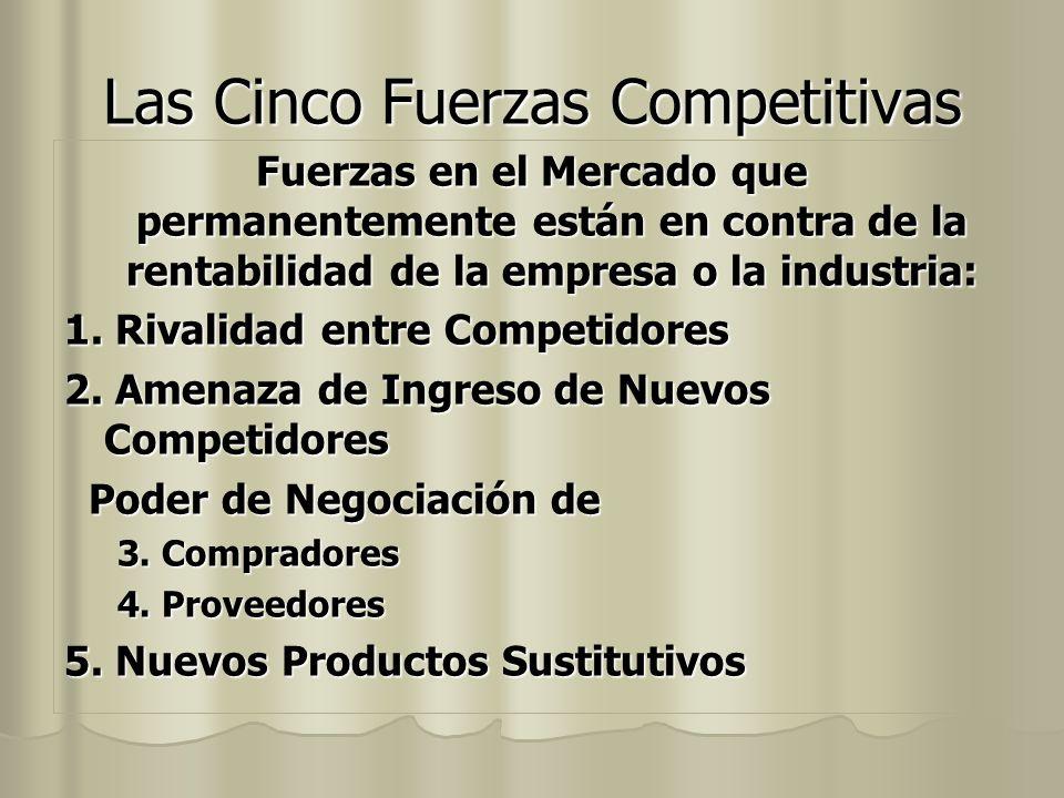 Las Cinco Fuerzas Competitivas