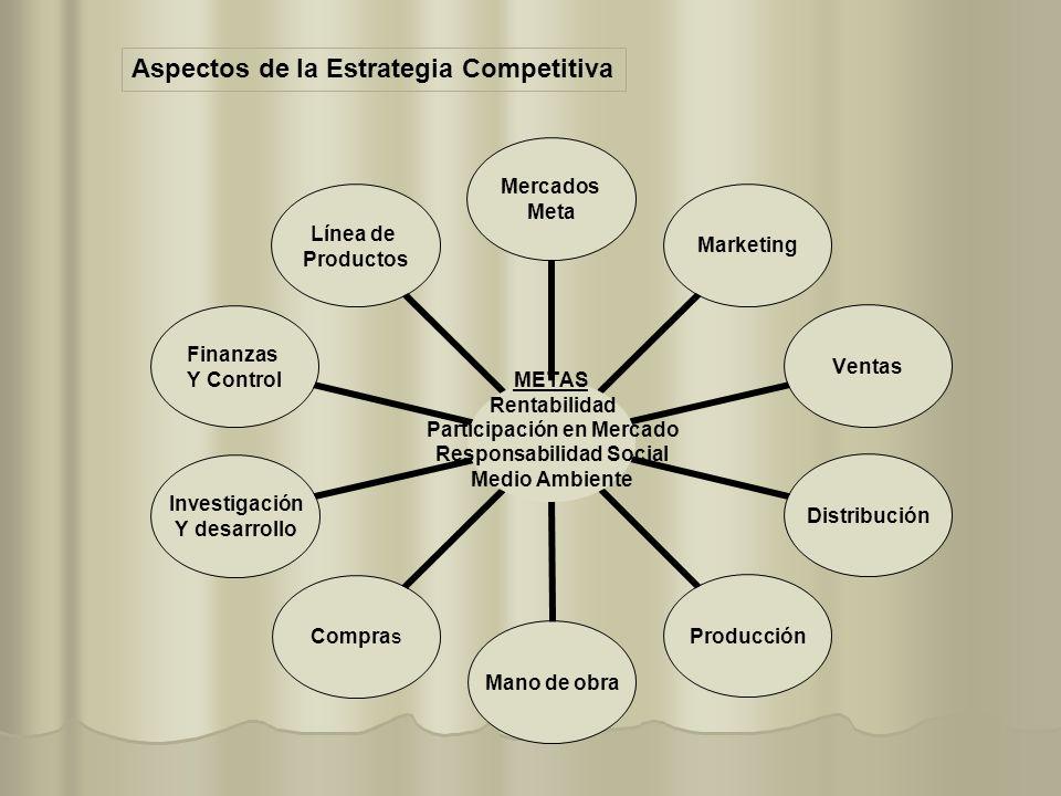 Aspectos de la Estrategia Competitiva