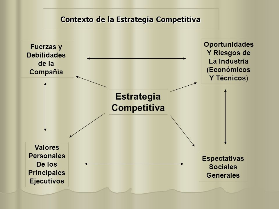 Contexto de la Estrategia Competitiva