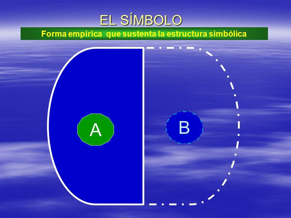 Forma empírica que sustenta la estructura simbólica