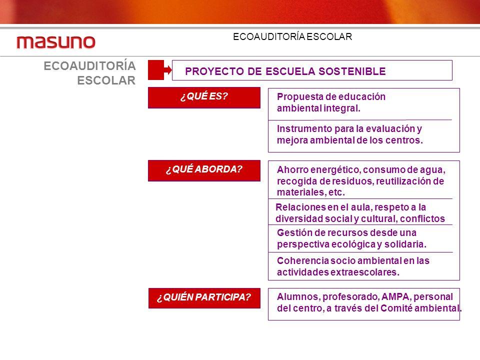 ECOAUDITORÍA ESCOLAR PROYECTO DE ESCUELA SOSTENIBLE