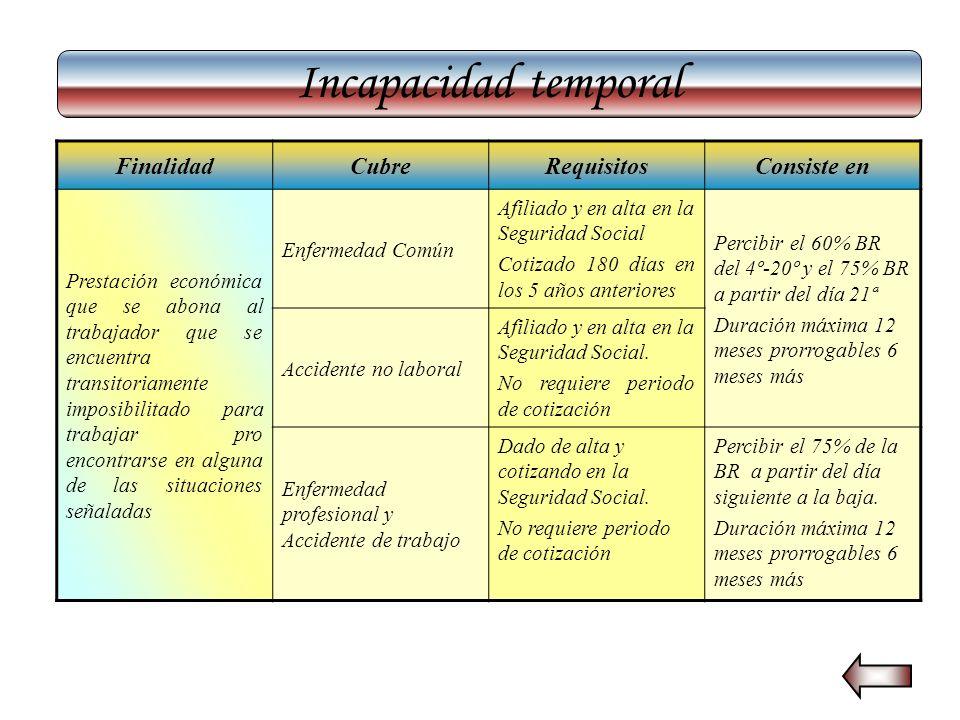 Incapacidad temporal Finalidad Cubre Requisitos Consiste en