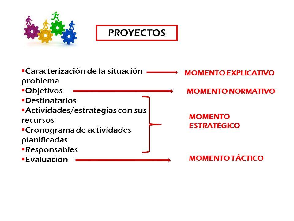 PROYECTOS Caracterización de la situación problema Objetivos
