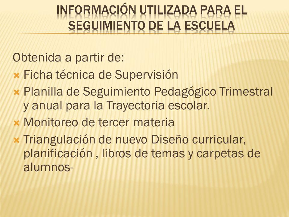 Información utilizada para el seguimiento de la escuela