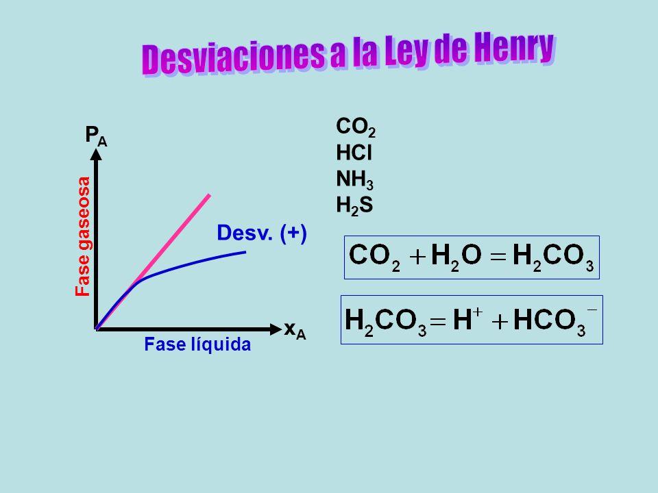 Desviaciones a la Ley de Henry