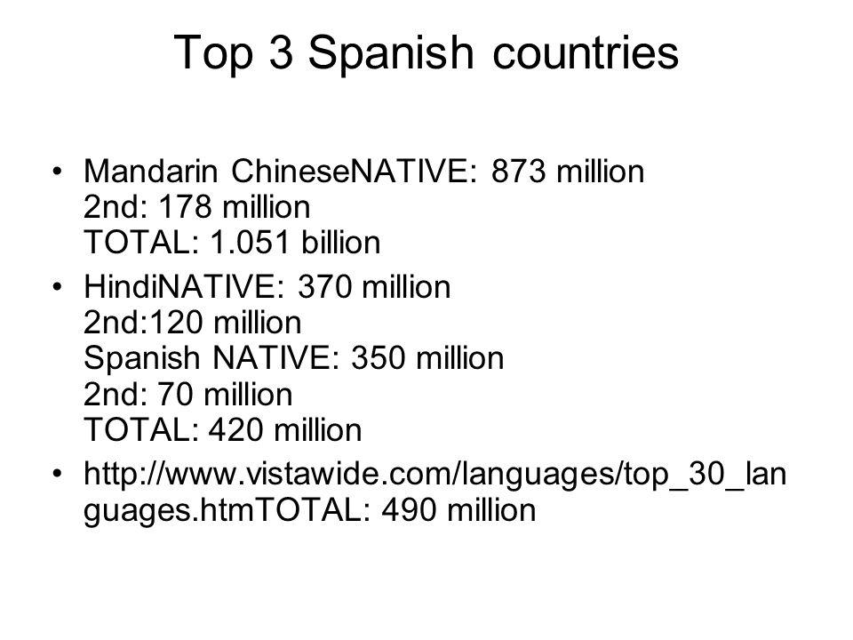 Top 3 Spanish countries Mandarin ChineseNATIVE: 873 million 2nd: 178 million TOTAL: 1.051 billion.