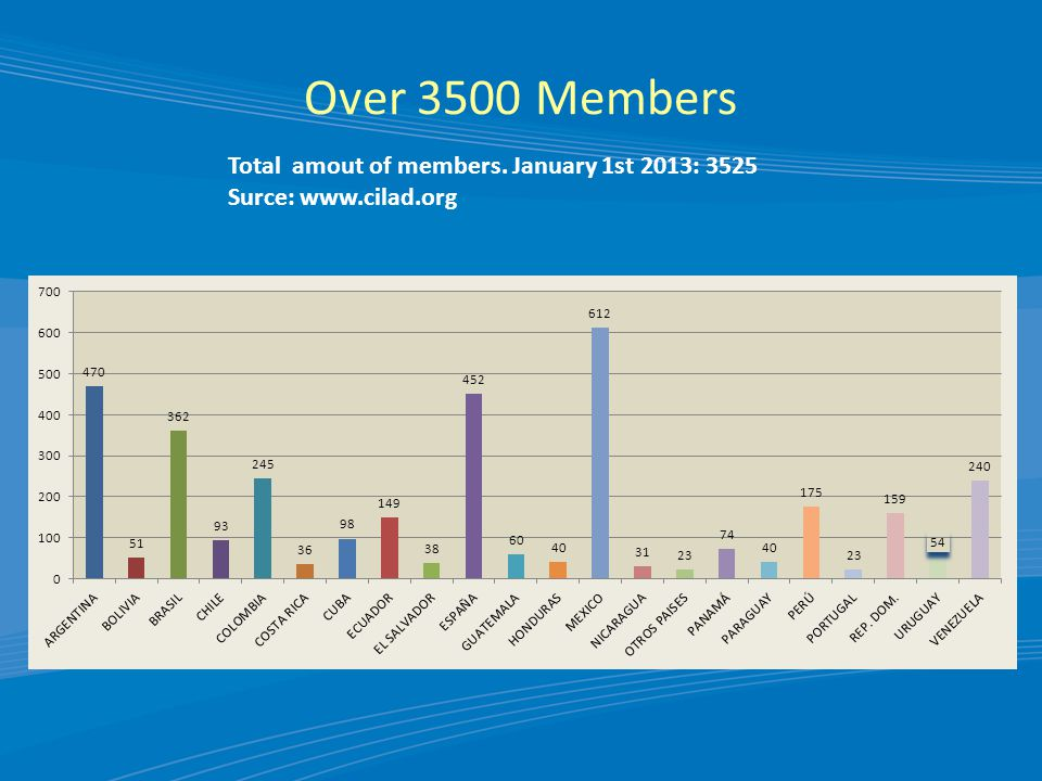 Over 3500 Members Total amout of members. January 1st 2013: 3525