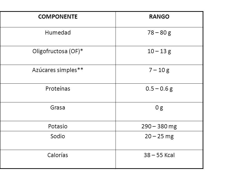 COMPONENTE RANGO. Humedad. 78 – 80 g. Oligofructosa (OF)* 10 – 13 g. Azúcares simples** 7 – 10 g.