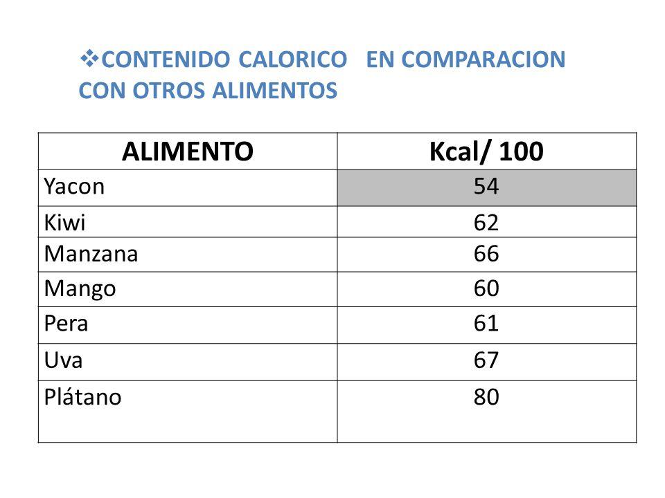 CONTENIDO CALORICO EN COMPARACION CON OTROS ALIMENTOS