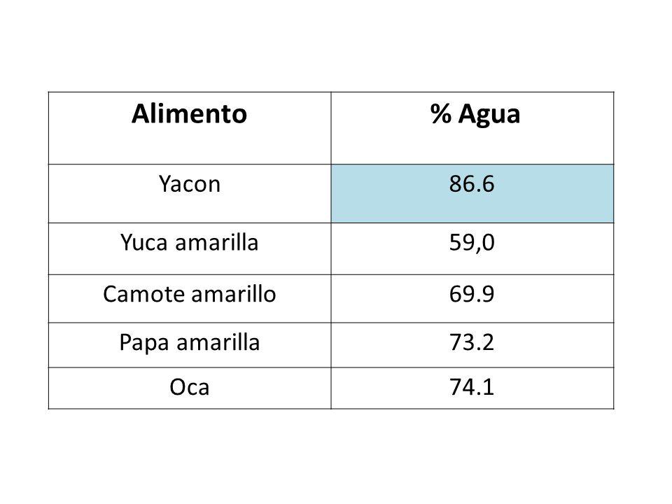 Alimento % Agua Yacon 86.6 Yuca amarilla 59,0 Camote amarillo 69.9