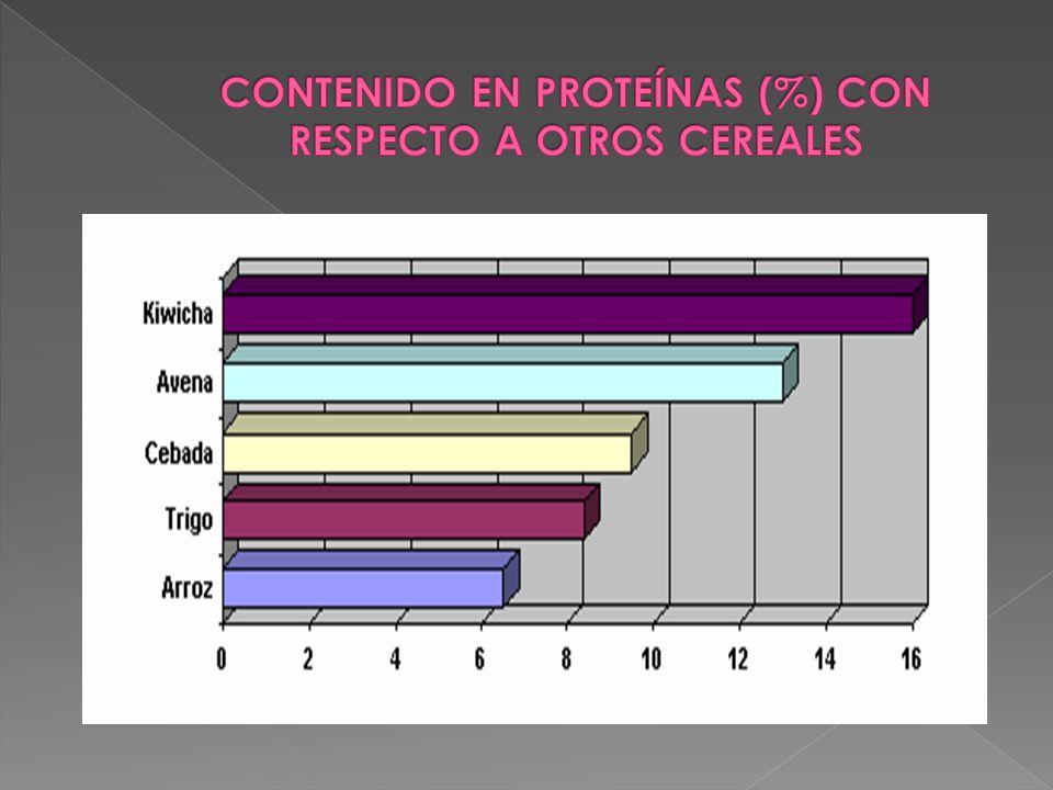 CONTENIDO EN PROTEÍNAS (%) CON RESPECTO A OTROS CEREALES
