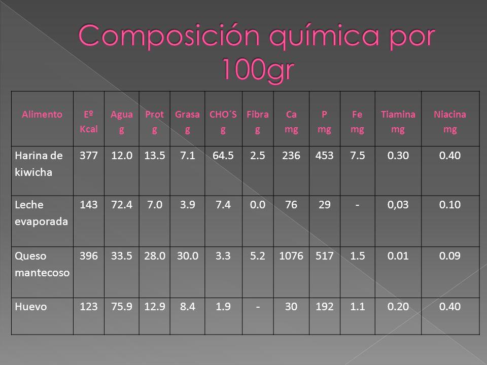 Composición química por 100gr