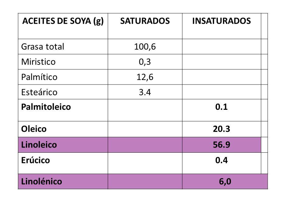 ACEITES DE SOYA (g) SATURADOS. INSATURADOS. Grasa total. 100,6. Miristico. 0,3. Palmítico.