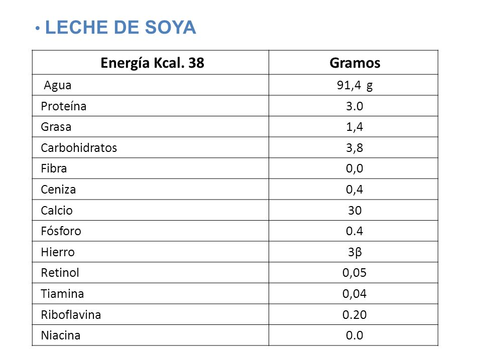 LECHE DE SOYA Energía Kcal. 38 Gramos Agua 91,4 g Proteína 3.0 Grasa