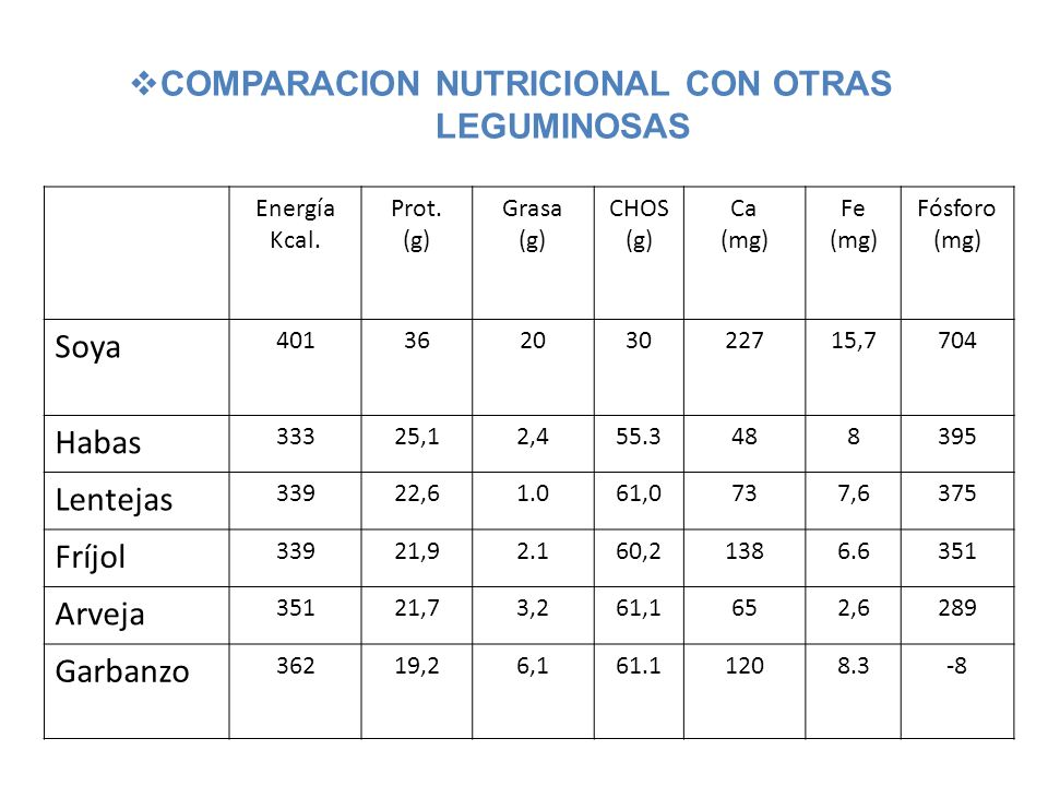 COMPARACION NUTRICIONAL CON OTRAS LEGUMINOSAS
