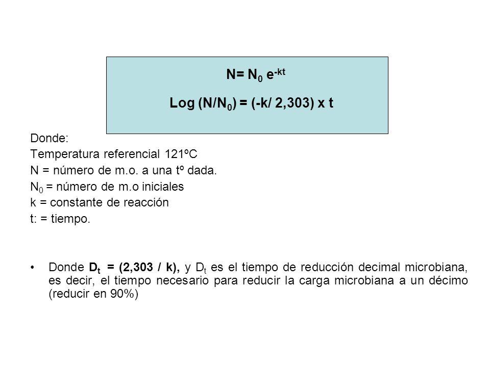 N= N0 e-kt Log (N/N0) = (-k/ 2,303) x t Donde: