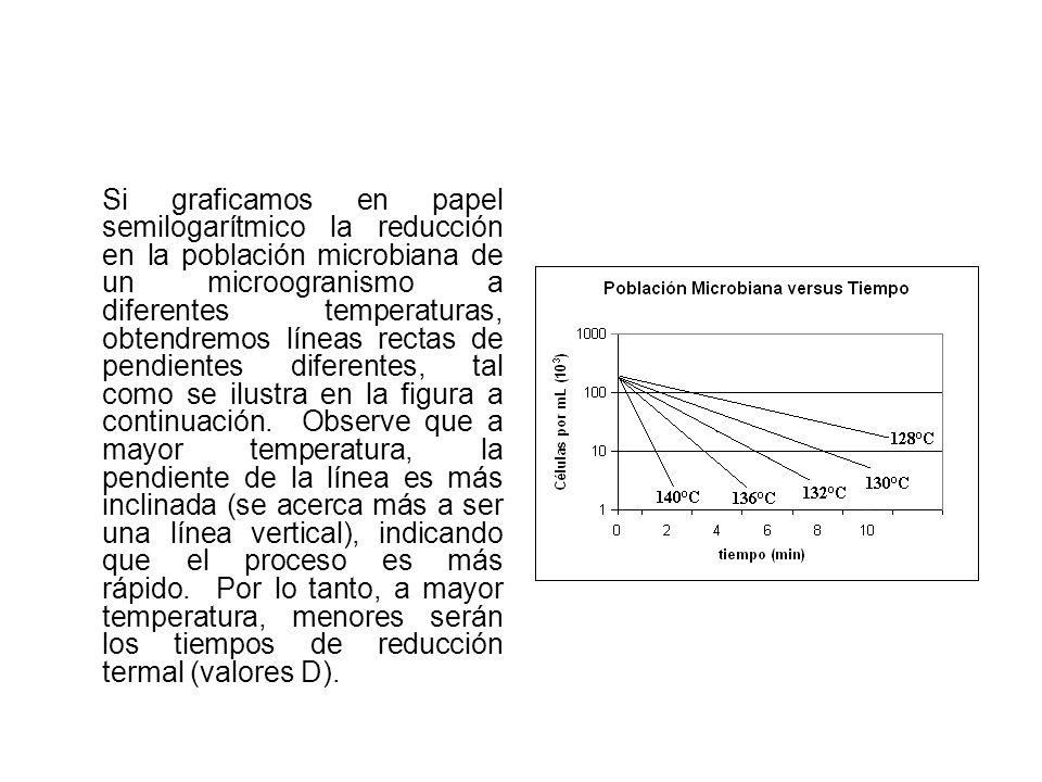 Si graficamos en papel semilogarítmico la reducción en la población microbiana de un microogranismo a diferentes temperaturas, obtendremos líneas rectas de pendientes diferentes, tal como se ilustra en la figura a continuación. Observe que a mayor temperatura, la pendiente de la línea es más inclinada (se acerca más a ser una línea vertical), indicando que el proceso es más rápido. Por lo tanto, a mayor temperatura, menores serán los tiempos de reducción termal (valores D).