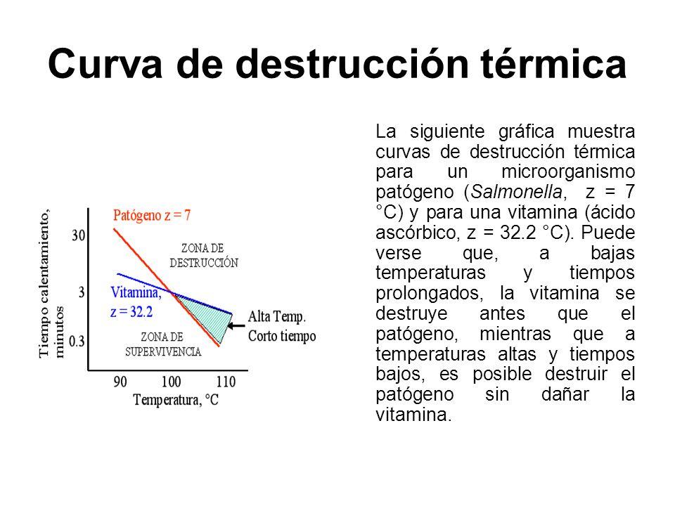 Curva de destrucción térmica