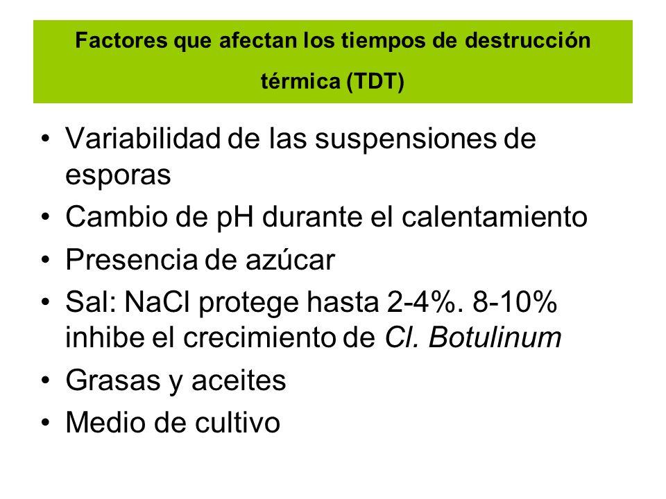 Factores que afectan los tiempos de destrucción térmica (TDT)