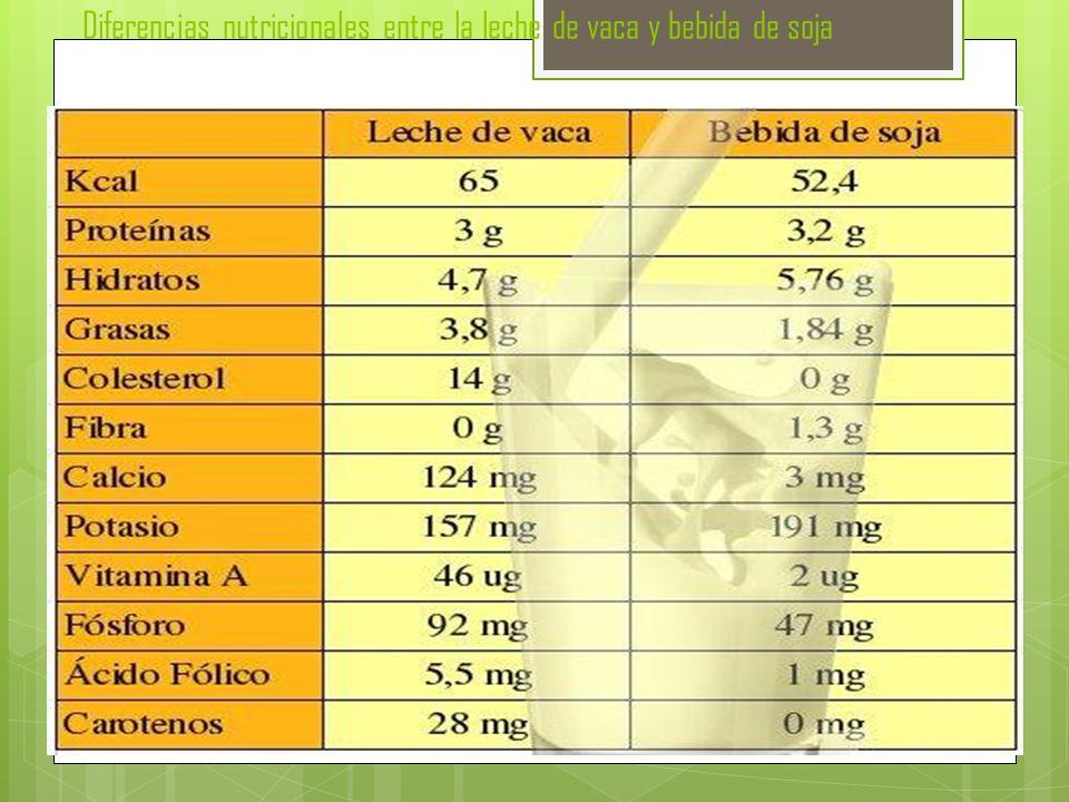 Diferencias nutricionales entre la leche de vaca y bebida de soja