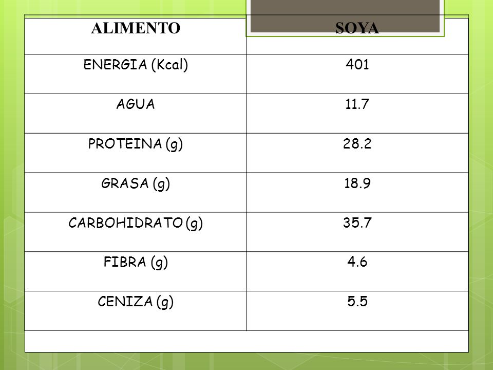 ALIMENTO SOYA ENERGIA (Kcal) 401 AGUA 11.7 PROTEINA (g) 28.2 GRASA (g)