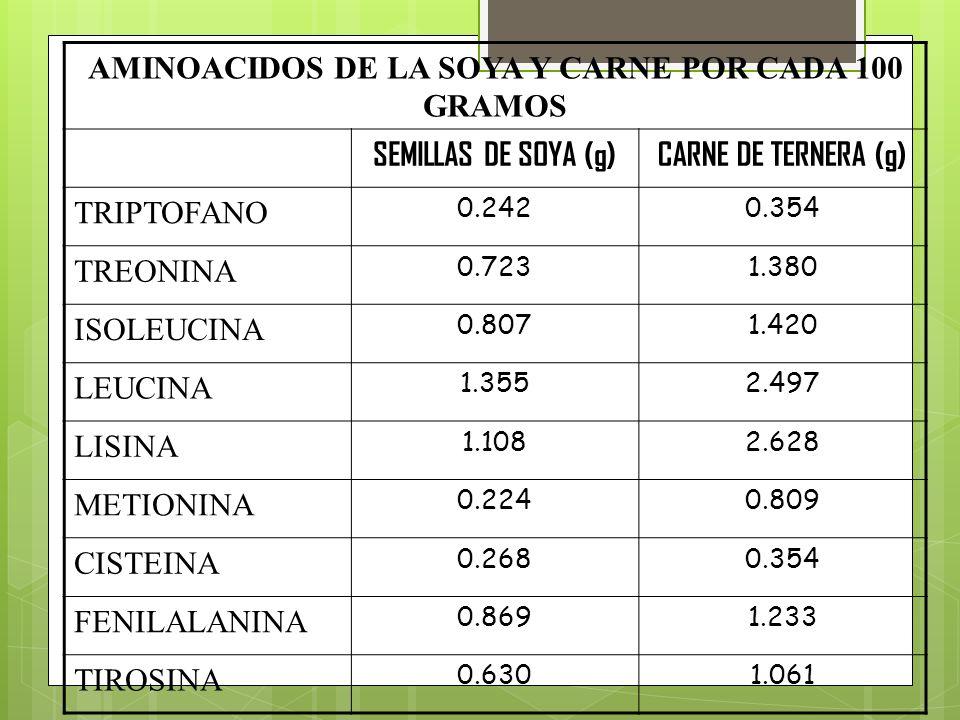 AMINOACIDOS DE LA SOYA Y CARNE POR CADA 100 GRAMOS