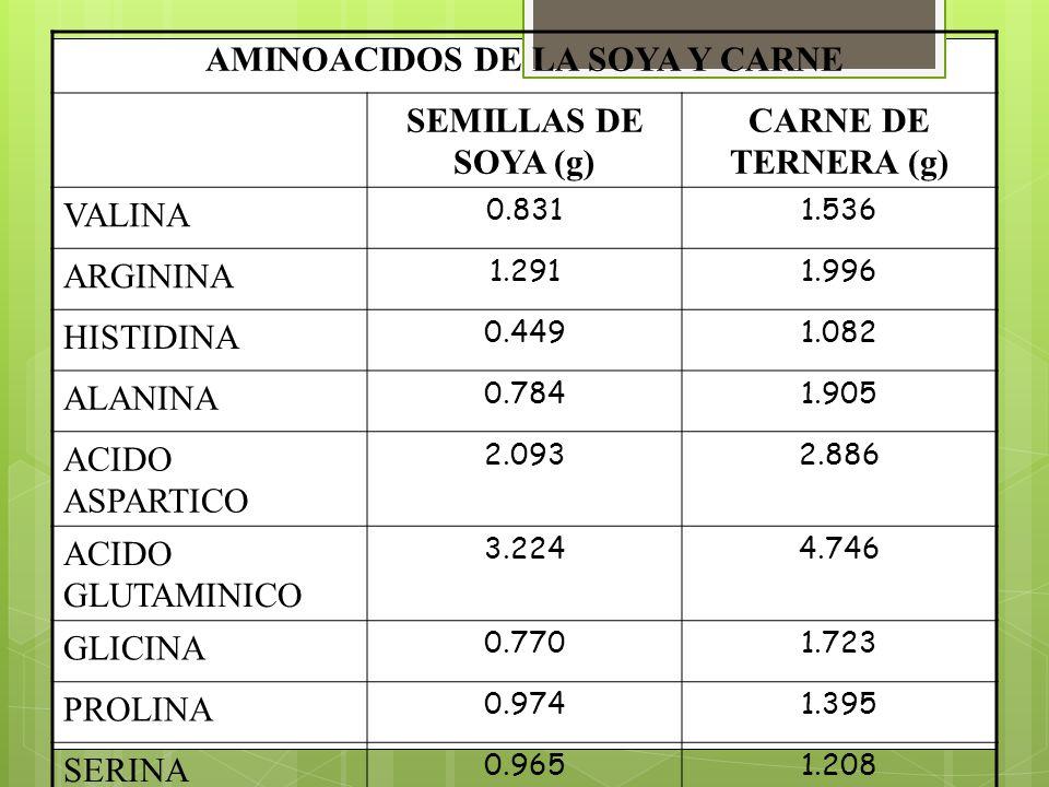 AMINOACIDOS DE LA SOYA Y CARNE