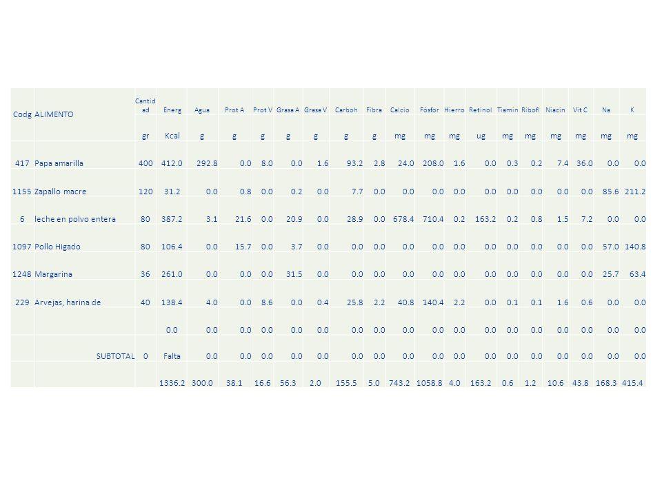 Codg ALIMENTO gr Kcal g mg ug 417 Papa amarilla 400 412.0 292.8 0.0