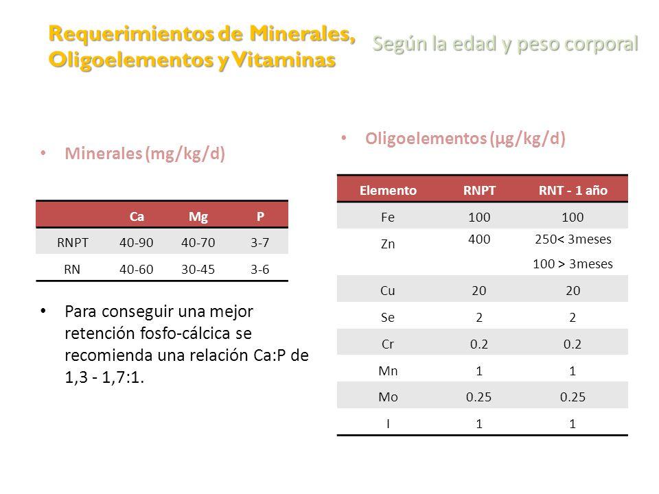 Requerimientos de Minerales, Oligoelementos y Vitaminas