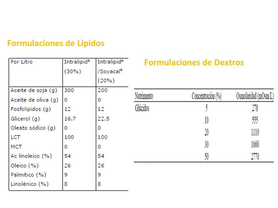 Formulaciones de Lípidos