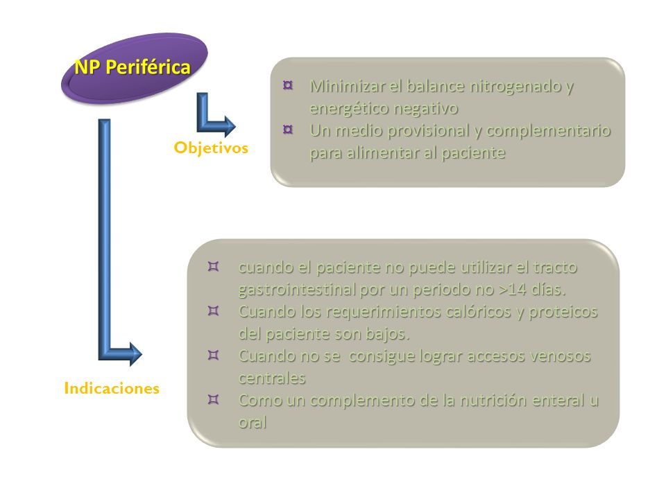 NP Periférica Minimizar el balance nitrogenado y energético negativo