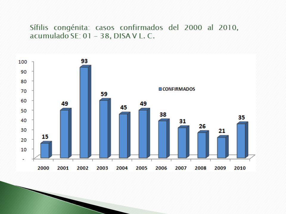 Sífilis congénita: casos confirmados del 2000 al 2010, acumulado SE: 01 – 38, DISA V L. C.