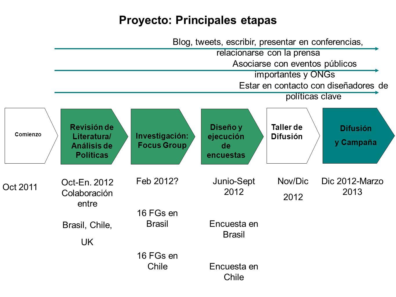 Proyecto: Principales etapas