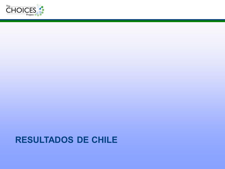 RESULTADOS DE CHILE