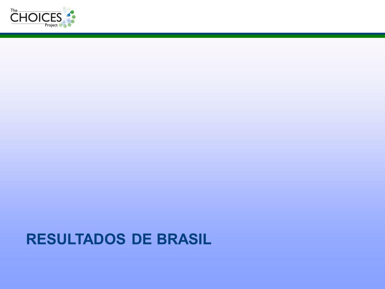 RESULTADOS DE BRASIL