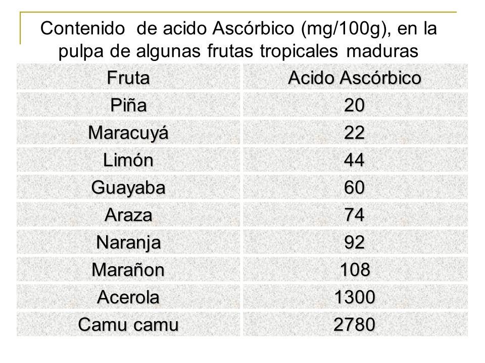 Contenido de acido Ascórbico (mg/100g), en la pulpa de algunas frutas tropicales maduras